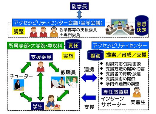 広島大学の支援体制