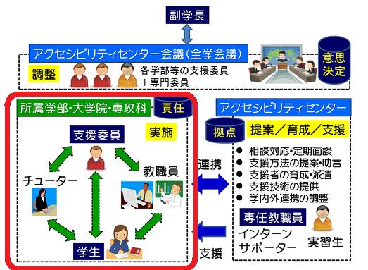 各部局(学部・研究科・専攻科)の支援体制